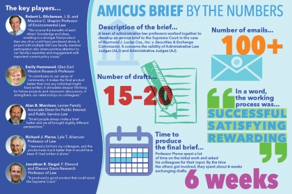 Brief by the numbers